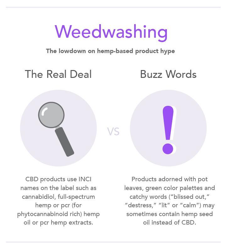 weedwashing cbd beauty products