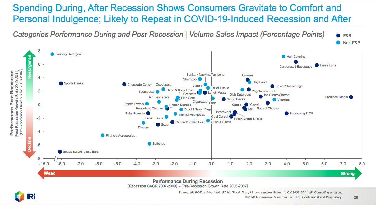 Chicago-based market research company IRI charts consumer spending during and after recessions. Traditionally, most beauty categories rebound after a downturn, with haircare as the positive exception.