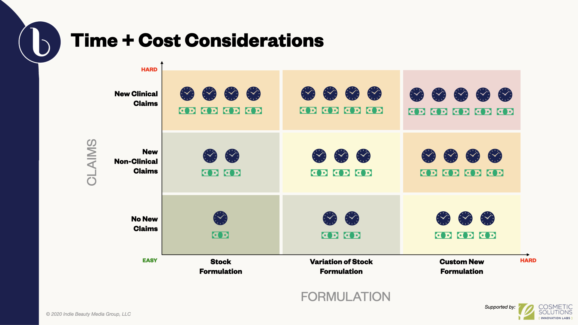More complex beauty products require more time and more money to develop, which raises cost of goods and the price point at which the product can be sold in the market.